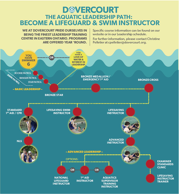 dovercourt path to becoming a lifeguard or instructor
